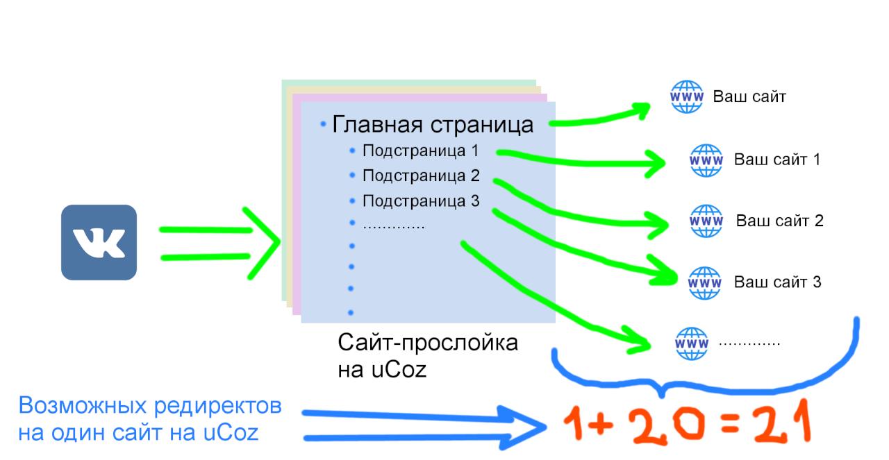 Редирект через uCoz - Схема редиректа 3 - Комбинированная