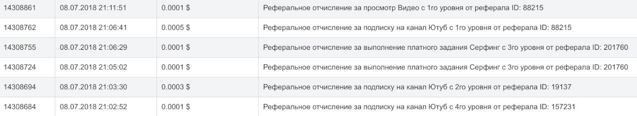 Реферальные начисления в Piarim.biz