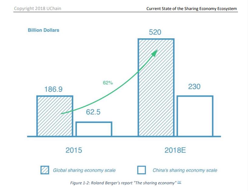 Рост экономики совместного использования
