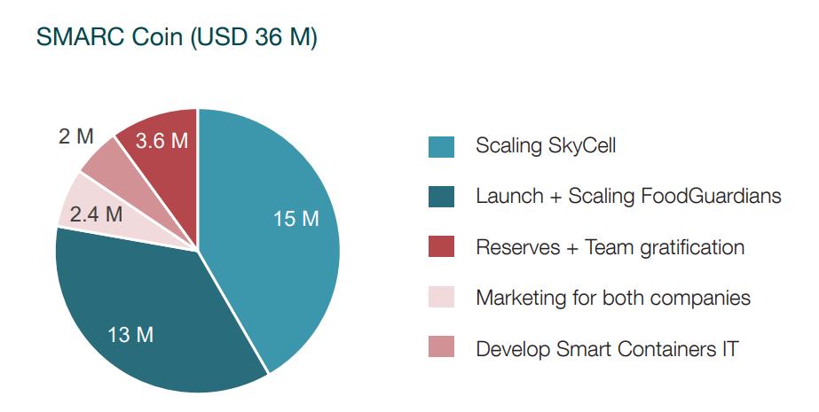 SMARC Coin - использование средств
