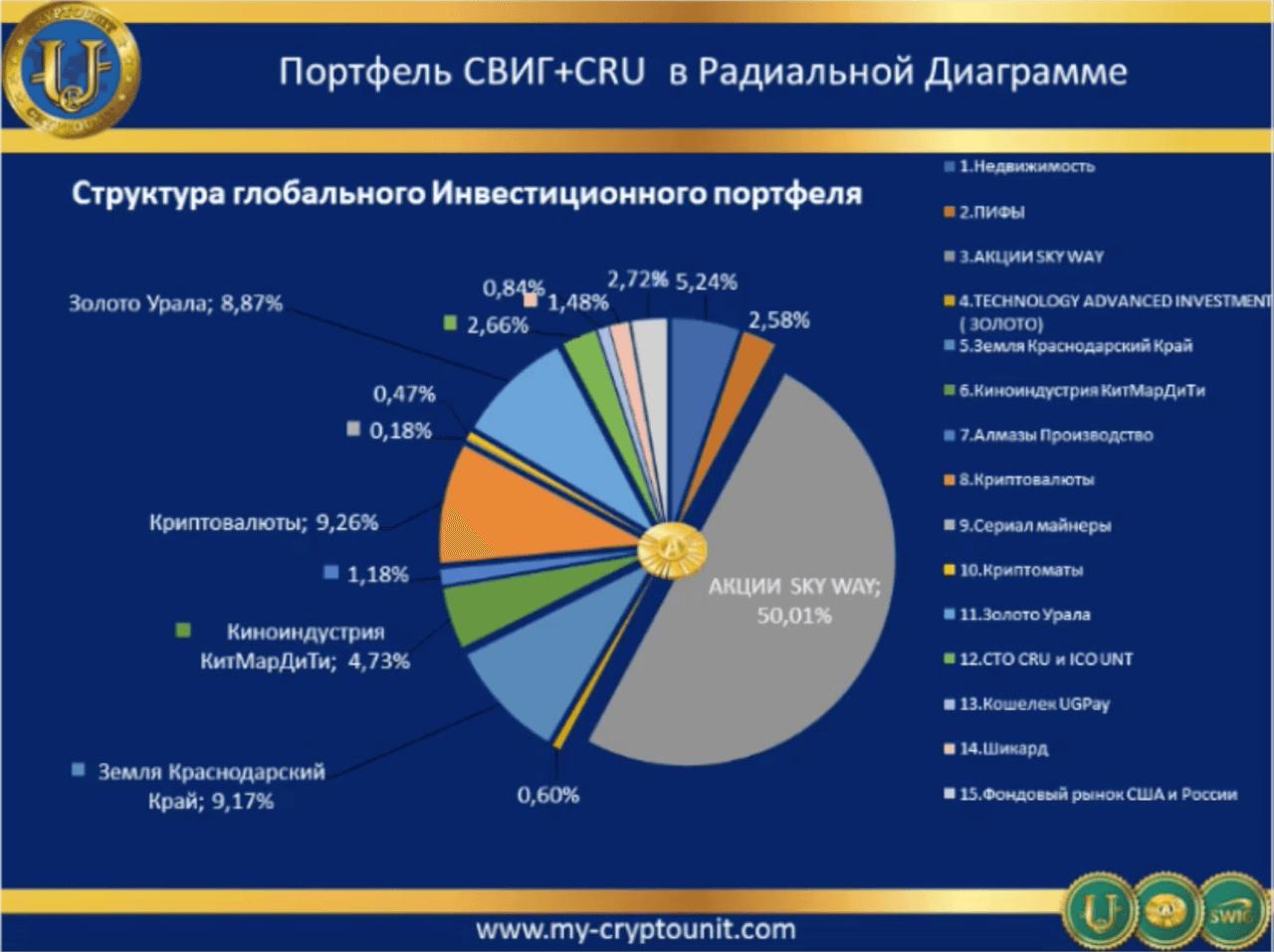 SWIG Криптоюнит - состав инвестпортфеля