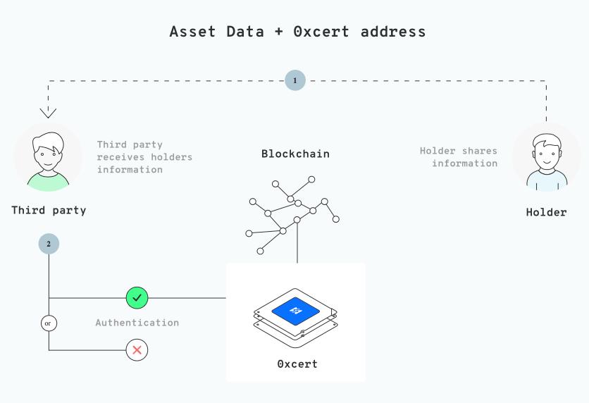 Схема работы Oxcert для проверки прав собственности