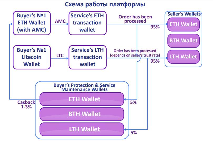 Схема работы платформы AlphaMarket