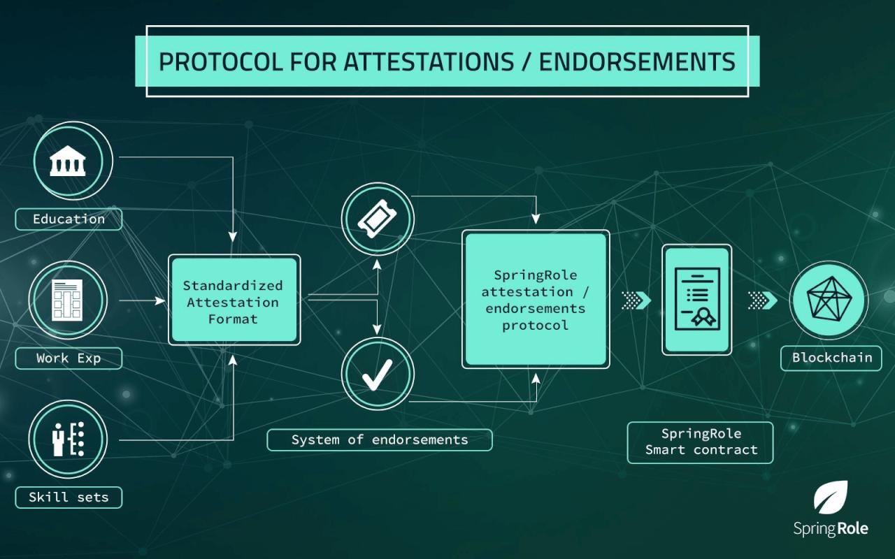 Схема работы платформы SpringRole