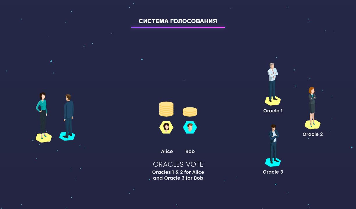 Система голосования на платформе Jur