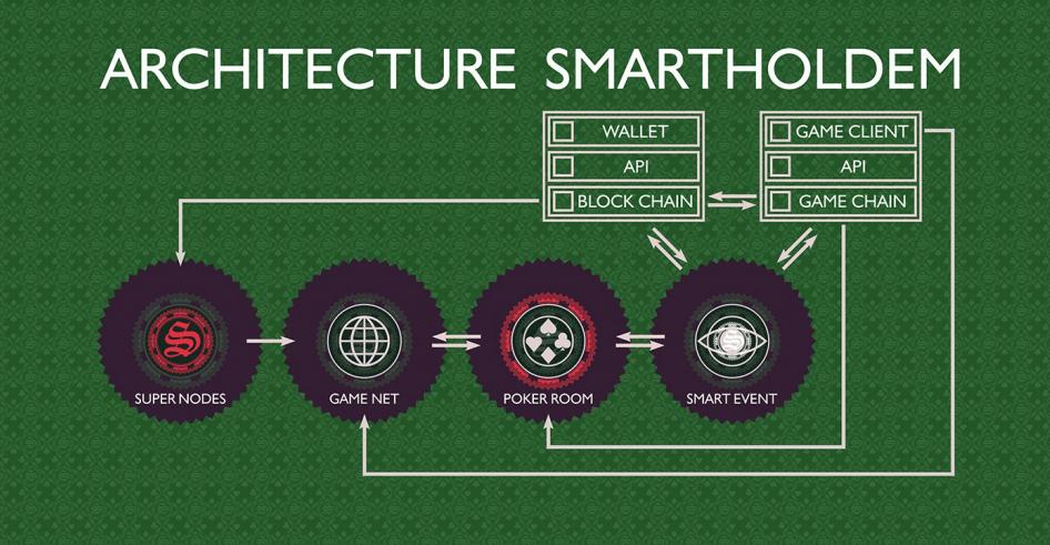 SmartHoldem - Использование Blockchain в онлайн-покере