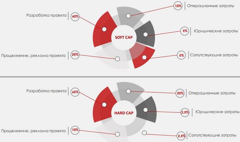 СофтКап и ХардКап