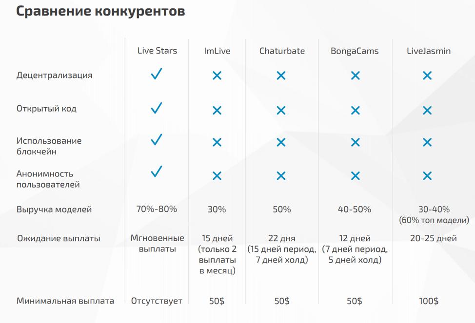 Сравнение с конкурентами