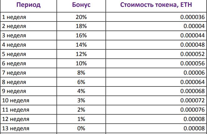 Стоимость токенов на разных этапах ICO AlphaMarket
