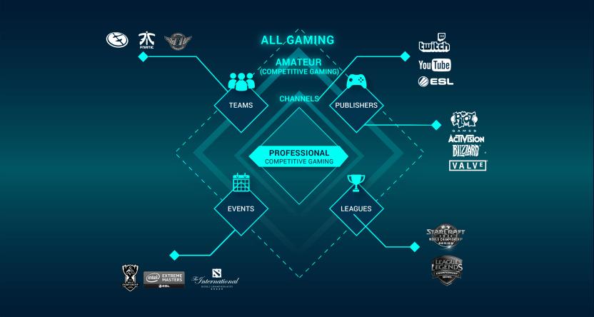 Структура соревновательных игр