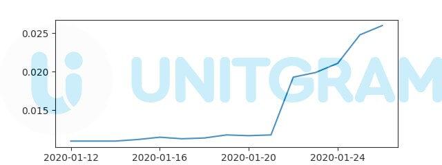 UnitGram - график роста курса токена UNIT