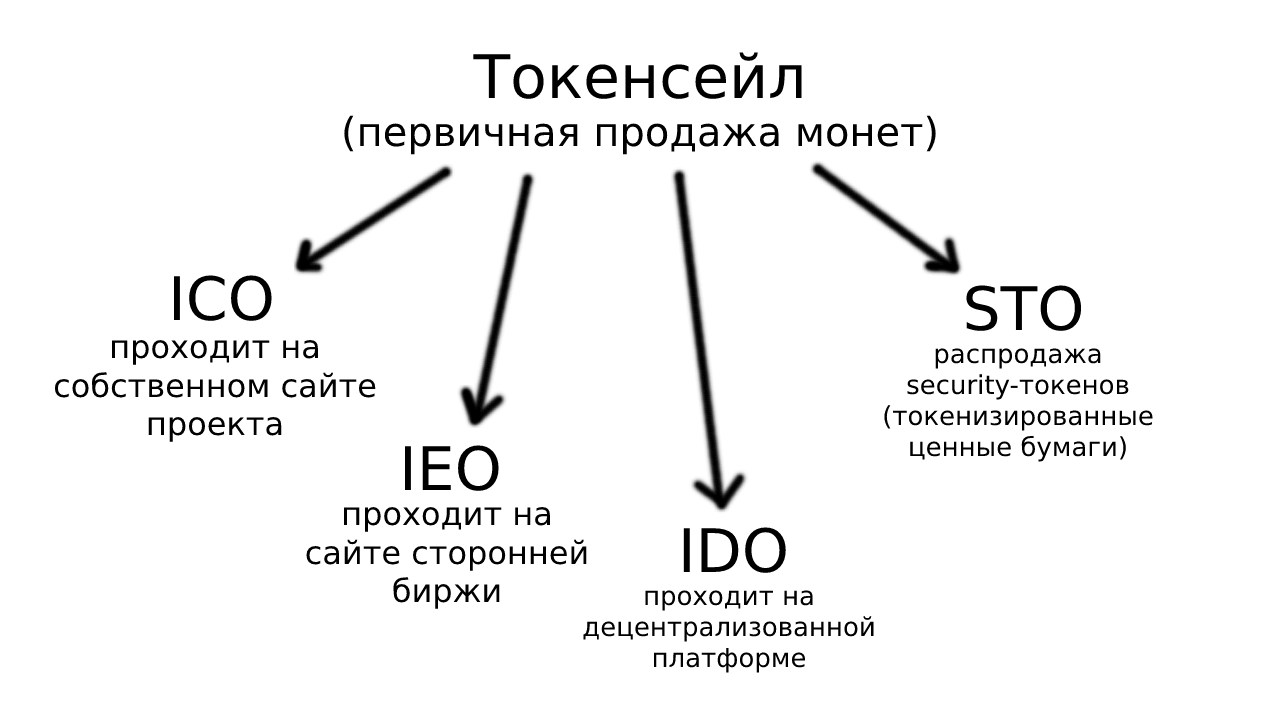 Виды токенсейлов - ICO, IEO, IDO, STO
