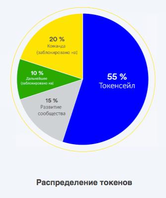 WePower - распределение токенов