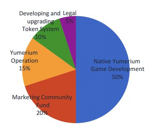 Yumerium - распределение собранных средств