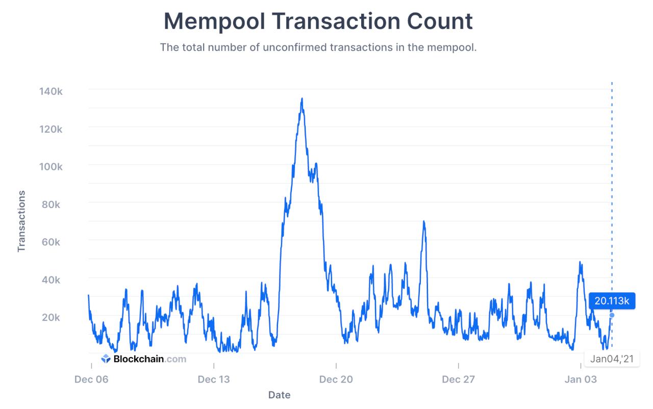 Загрузка сети биткоина - транзакции в обработке