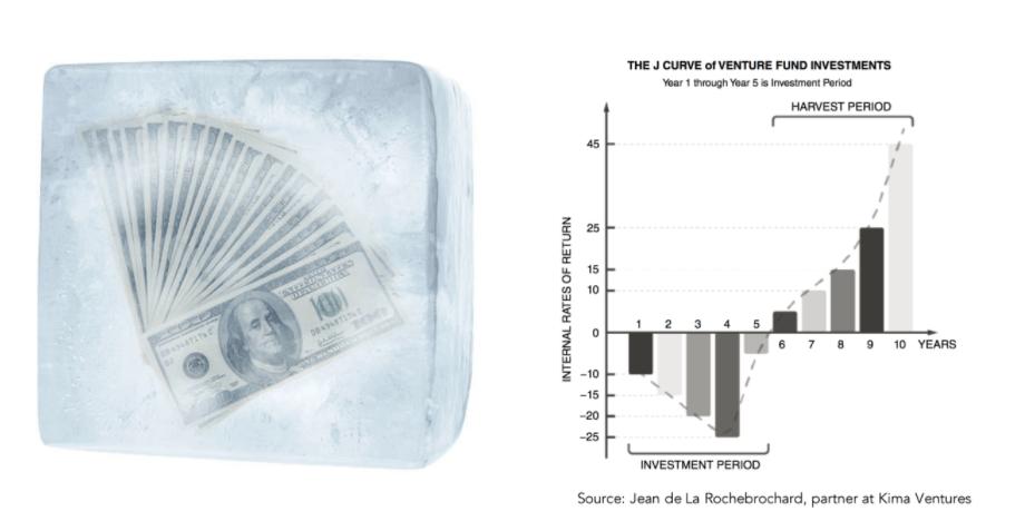 Заморозка денег и проблема ликвидности в венчурных инвестициях