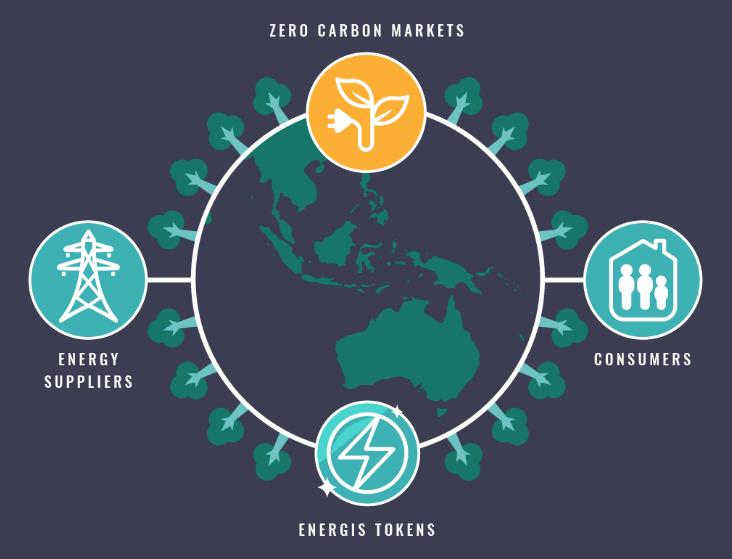ZeroCarbonProject - блокчейн-проект по снижению выбросов углерода в атмосферу