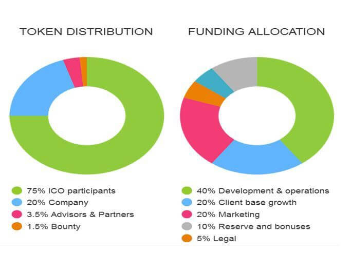 Распределение токенов на ICO Paytailor